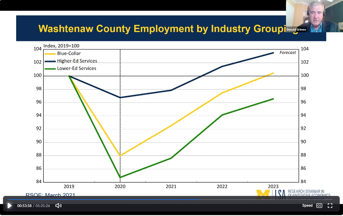 Job growth in Washtenaw County